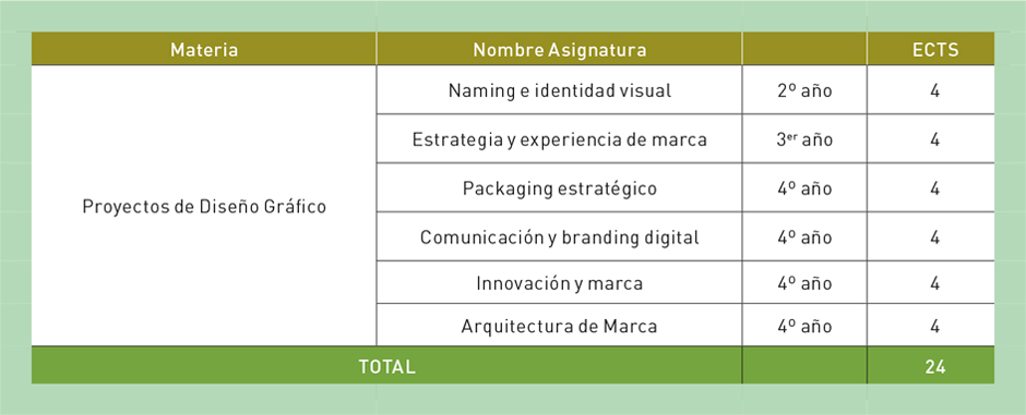 Optativas Comunicación y diseño estratégico